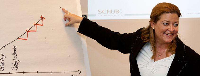 Schubs Vertriebskonzepte - Sandra Schubert - Training, Seminare, Vorträge - Kundengewinnung